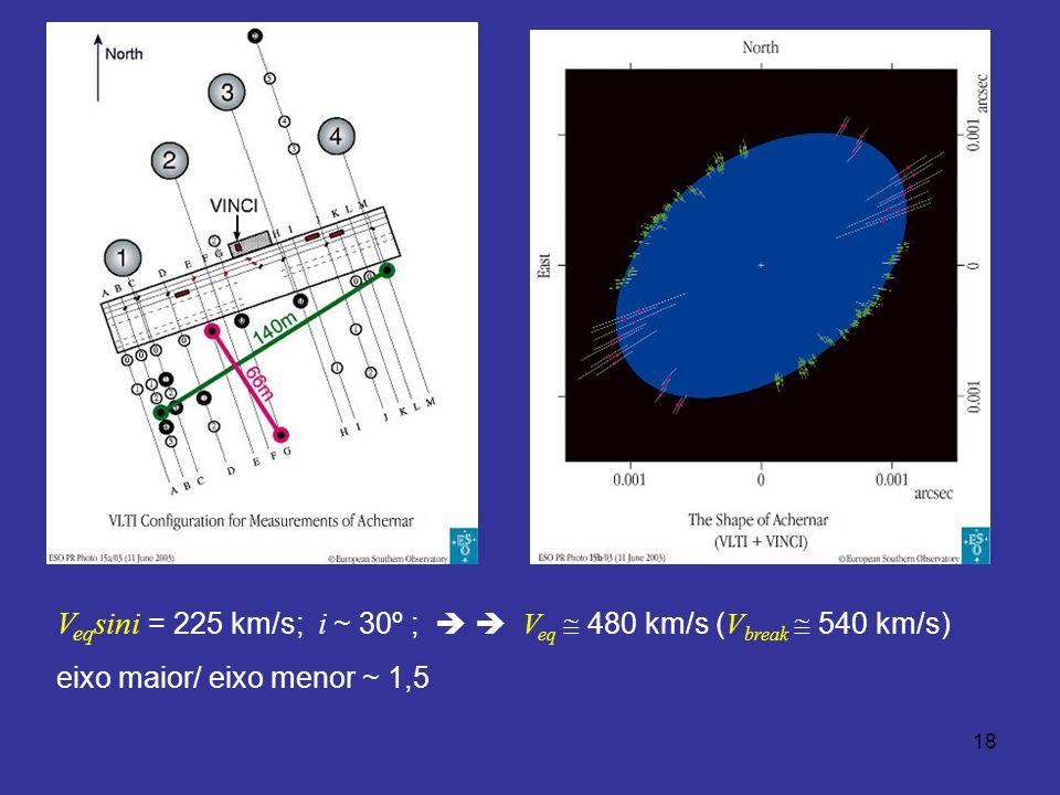 18 V eq sini = 225 km/s; i ~ 30º ; V eq 480 km/s ( V break 540 km/s) eixo maior/ eixo menor ~ 1,5