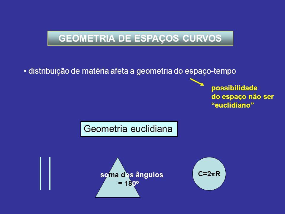 ESPAÇOS UNIFORMES Espaço euclidiano uniforme = homogêneo + isotrópico ( espaço plano) geometria congruente formas espaciais invariantes a rotações e translações Princípio cosmológico Existem somente 2 tipos de espaços não-euclidianos que são uniformes: espaço esférico (geometria de Riemann) espaço hiperbólico (geometria de Lobachevski) espaços de comprimento intrínseco R Se R >> região geometria local euclidiana + + =s