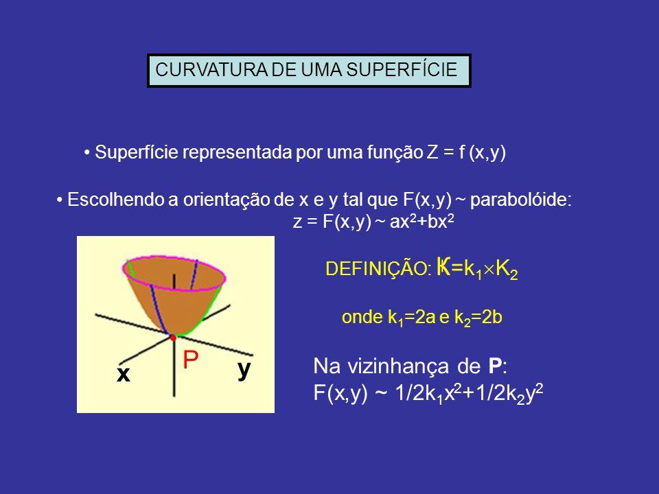 CURVATURA DE UMA SUPERFÍCIE Superfície representada por uma função Z = f (x,y) DEFINIÇÃO: Ҝ =k 1 K 2 Escolhendo a orientação de x e y tal que F(x,y) ~