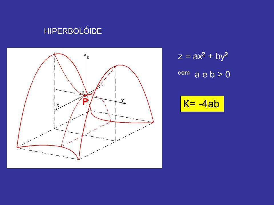HIPERBOLÓIDE P z = ax 2 + by 2 com a e b > 0 Ҝ= -4ab
