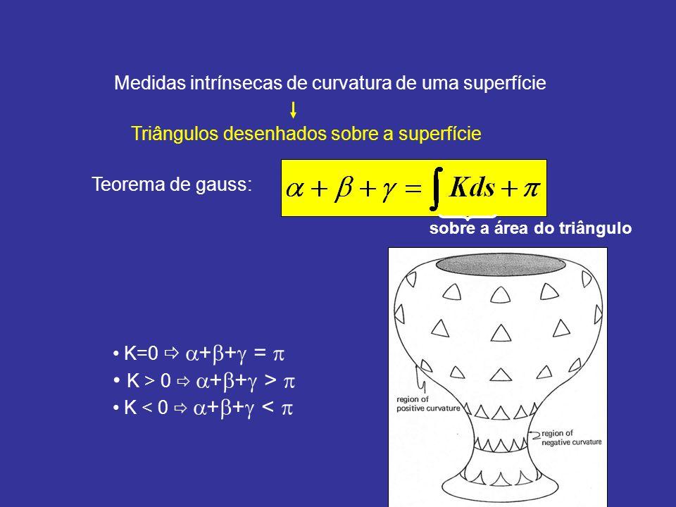 Medidas intrínsecas de curvatura de uma superfície Triângulos desenhados sobre a superfície Teorema de gauss: sobre a área do triângulo K=0 + + = K >