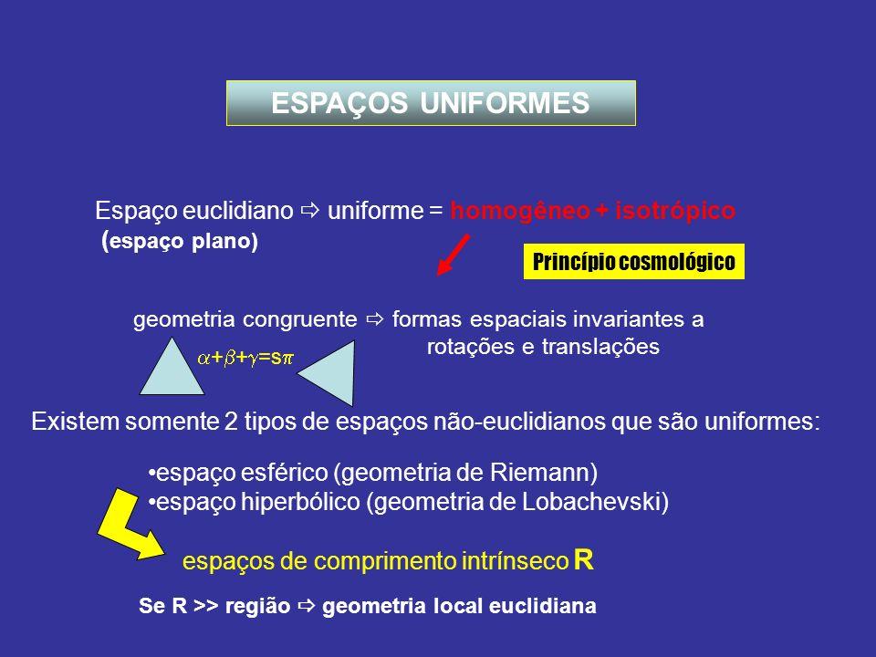 ESPAÇOS UNIFORMES Espaço euclidiano uniforme = homogêneo + isotrópico ( espaço plano) geometria congruente formas espaciais invariantes a rotações e t