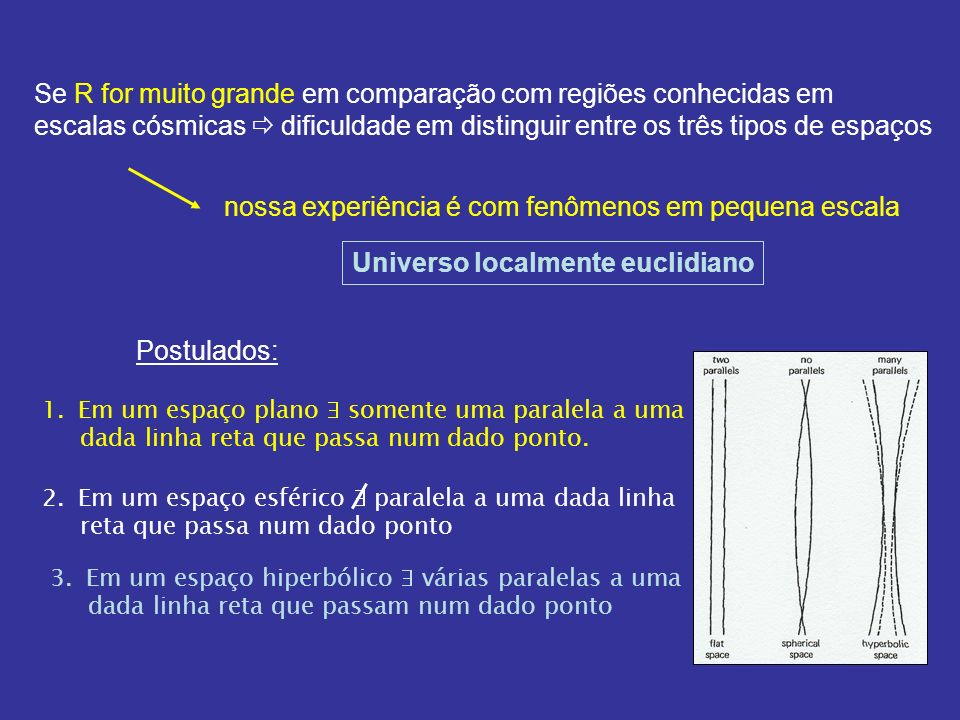 Espaço esférico: Soma dos ângulos > 180 o C > 2 r Espaço hiperbólico: Soma dos ângulos < 180 o C < 2 r
