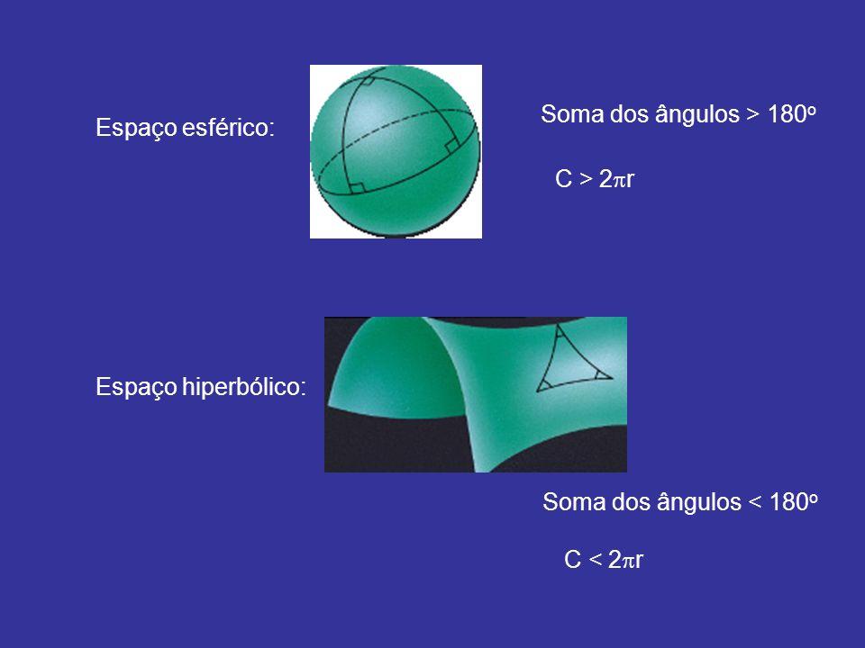 Hilbert: não se pode construir num espaço plano uma superfície bidimensional que represente exatamente a geometria de um espaço UNIFORME hiperbólico Ҝ constante e < 0
