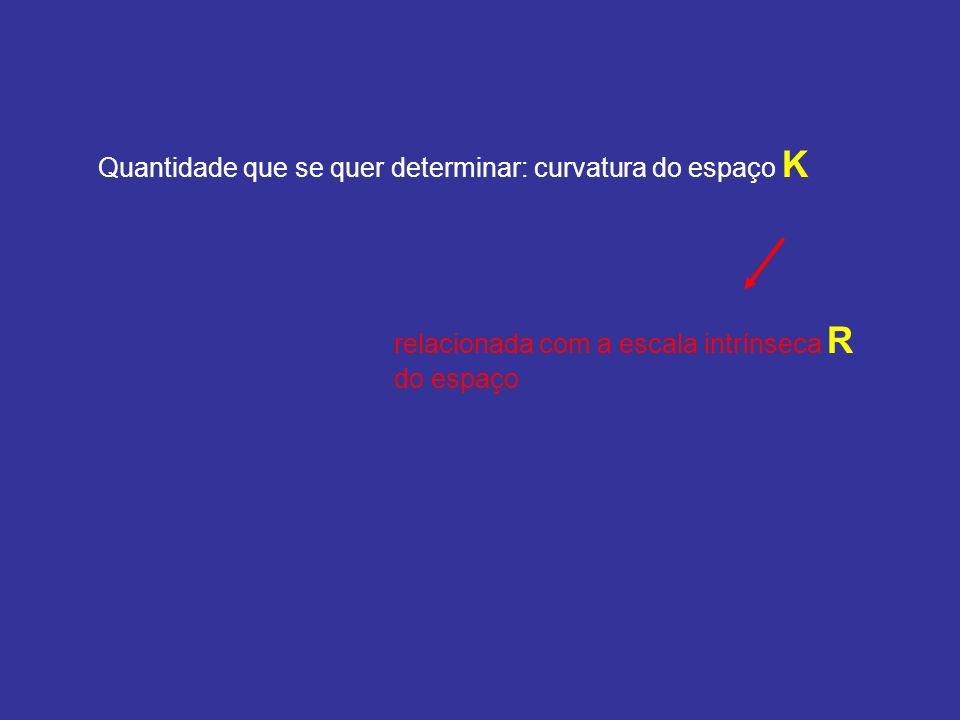 Quantidade que se quer determinar: curvatura do espaço K relacionada com a escala intrínseca R do espaço