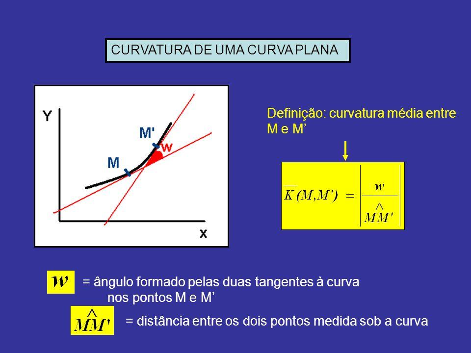 CURVATURA DE UMA CURVA PLANA Definição: curvatura média entre M e M = ângulo formado pelas duas tangentes à curva nos pontos M e M = distância entre o