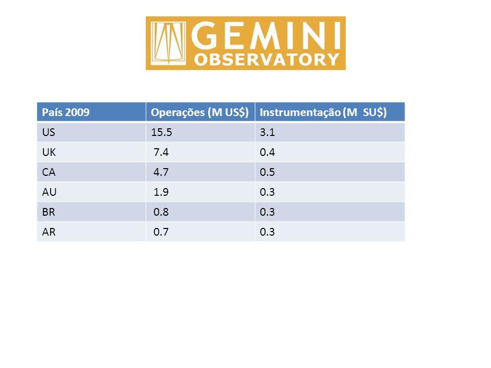 País 2009Operações (M US$)Instrumentação (M SU$) US15.53.1 UK 7.40.4 CA 4.70.5 AU 1.90.3 BR 0.80.3 AR 0.70.3