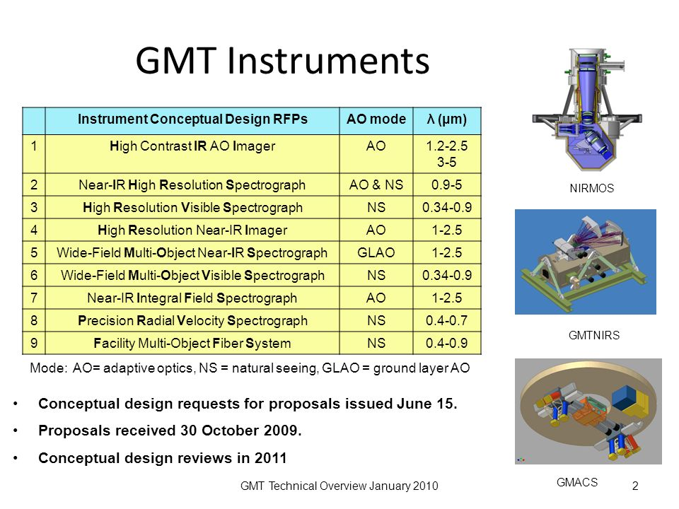 GMT Technical Overview January 20102 GMT Instruments Instrument Conceptual Design RFPsAO modeλ (μm) 1High Contrast IR AO ImagerAO1.2-2.5 3-5 2Near-IR