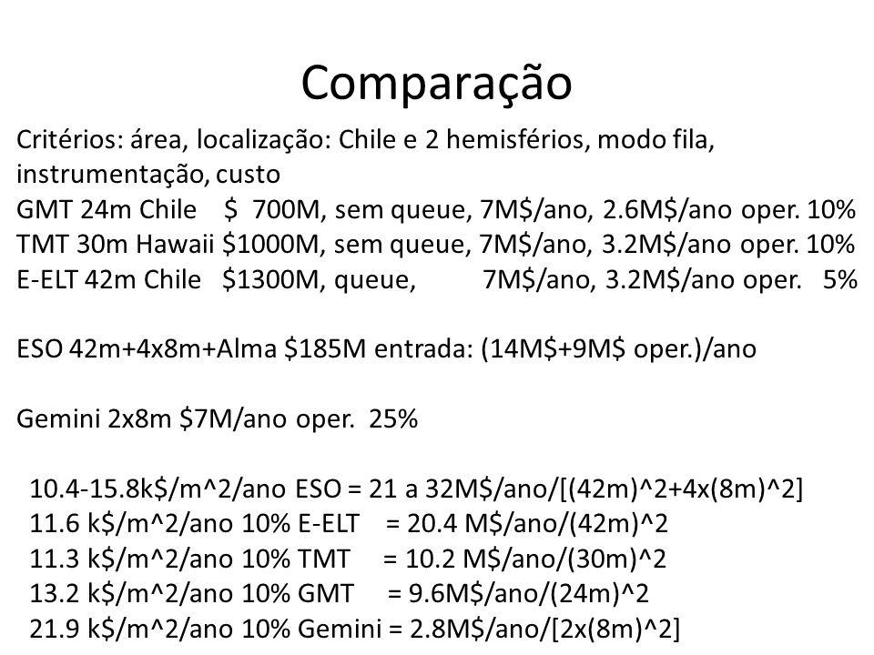 Critérios: área, localização: Chile e 2 hemisférios, modo fila, instrumentação, custo GMT 24m Chile $ 700M, sem queue, 7M$/ano, 2.6M$/ano oper.