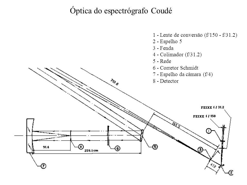 Óptica do espectrógrafo Coudé 1 - Lente de conversão (f/150 - f/31.2) 2 - Espelho 5 3 - Fenda 4 - Colimador (f/31.2) 5 - Rede 6 - Corretor Schmidt 7 - Espelho da câmara (f/4) 8 - Detector