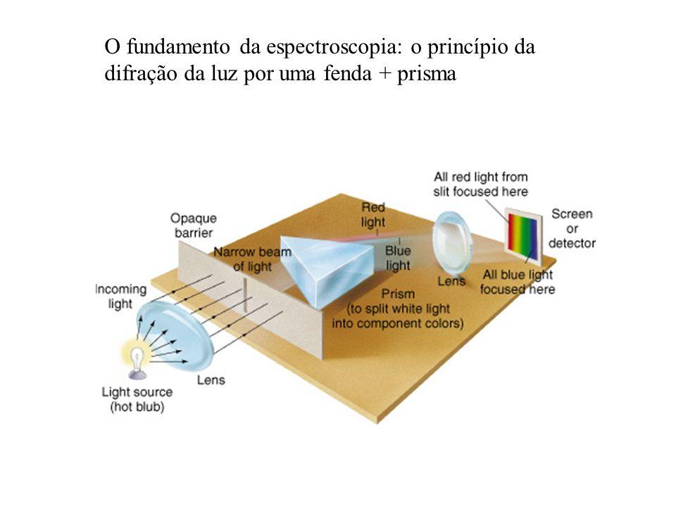 O fundamento da espectroscopia: o princípio da difração da luz por uma fenda + prisma