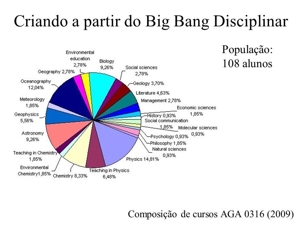Criando a partir do Big Bang Disciplinar Composição de cursos AGA 0316 (2009) População: 108 alunos