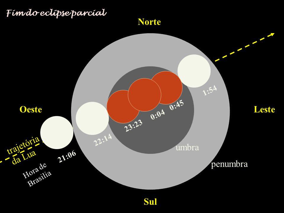 Norte Sul OesteLeste trajetória da Lua 21:06 22:14 23:23 0:04 0:45 1:54 penumbra umbra Fim do eclipse parcial Hora de Brasilia