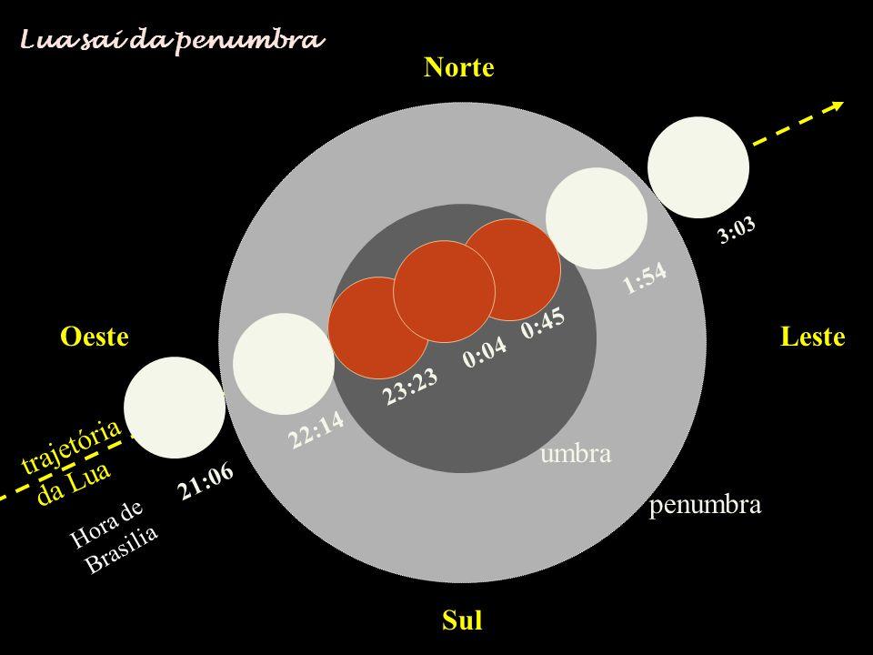 Norte Sul OesteLeste trajetória da Lua 21:06 22:14 23:23 0:04 0:45 1:54 3:03 penumbra umbra Lua sai da penumbra Hora de Brasilia