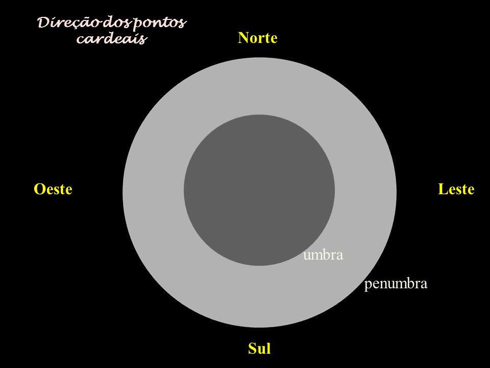 Norte Sul OesteLeste penumbra umbra Direção dos pontos cardeais