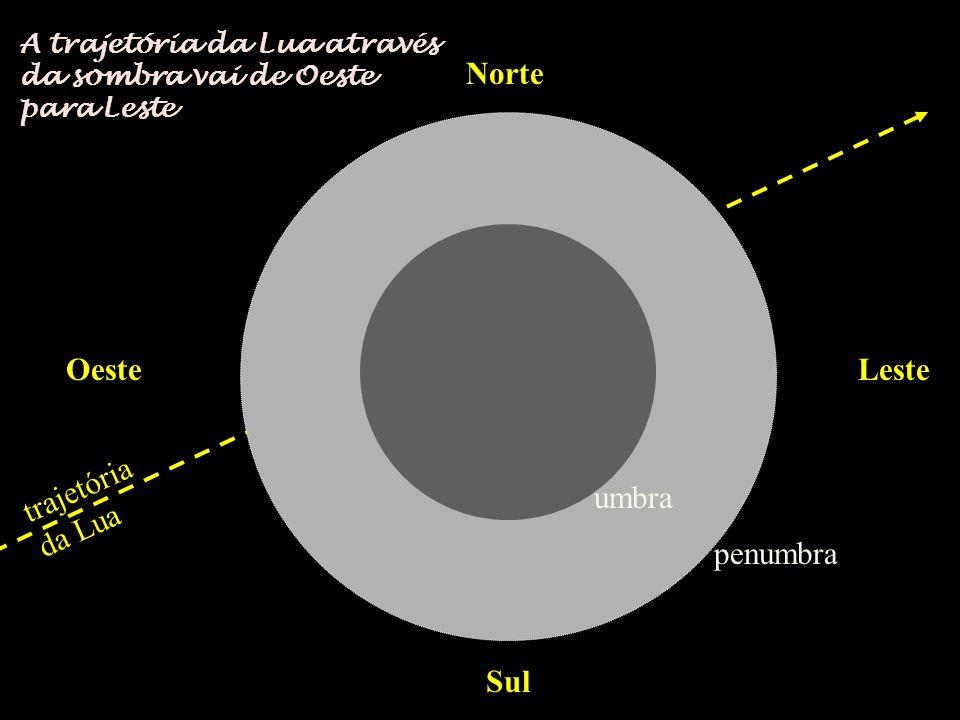 Norte Sul OesteLeste trajetória da Lua penumbra umbra A trajetória da Lua através da sombra vai de Oeste para Leste