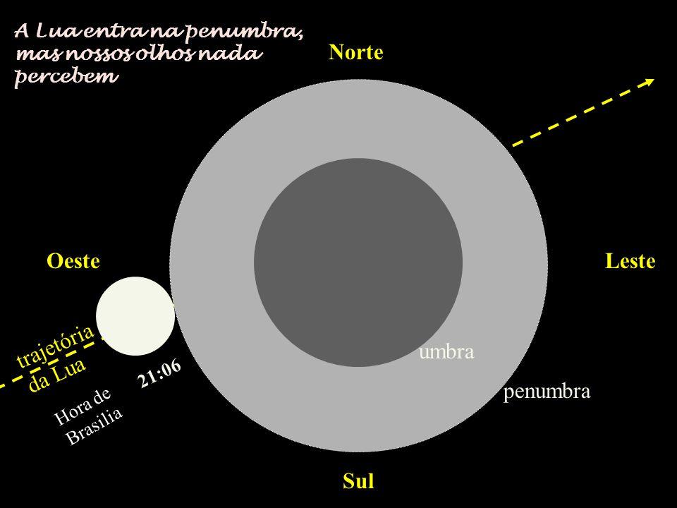 Norte Sul OesteLeste trajetória da Lua 21:06 penumbra umbra A Lua entra na penumbra, mas nossos olhos nada percebem Hora de Brasilia