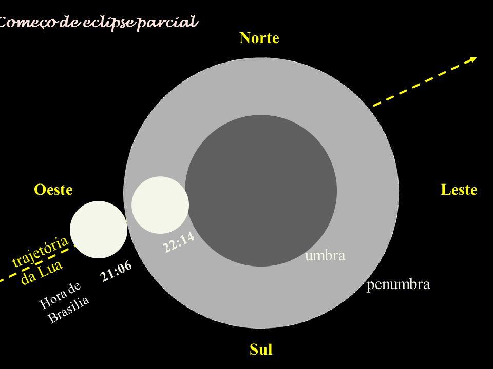 Norte Sul OesteLeste trajetória da Lua 21:06 22:14 penumbra umbra Começo de eclipse parcial Hora de Brasilia