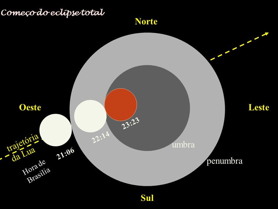 Norte Sul OesteLeste trajetória da Lua 21:06 22:14 23:23 penumbra umbra Começo do eclipse total Hora de Brasilia