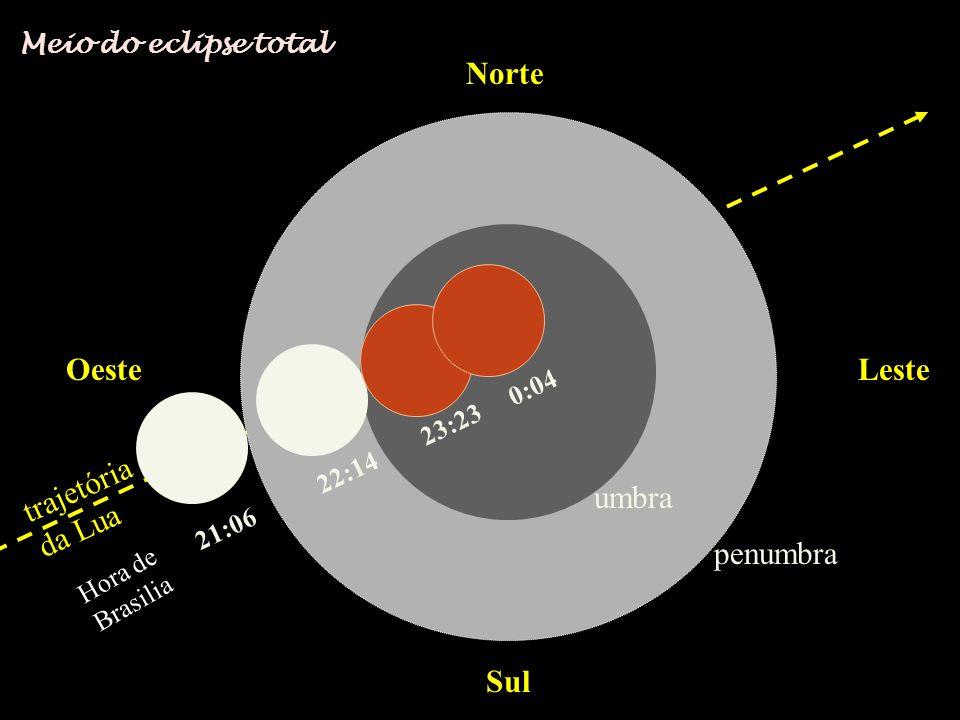 Norte Sul OesteLeste trajetória da Lua 21:06 22:14 23:23 0:04 0:45 penumbra umbra Fim do eclipse total Hora de Brasilia