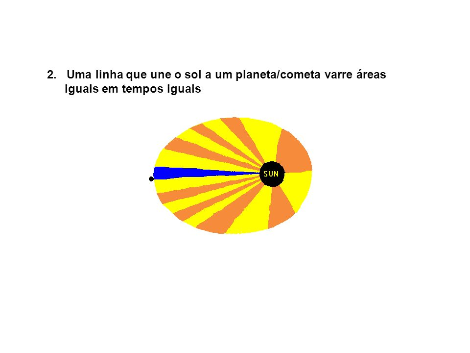 2. Uma linha que une o sol a um planeta/cometa varre áreas iguais em tempos iguais