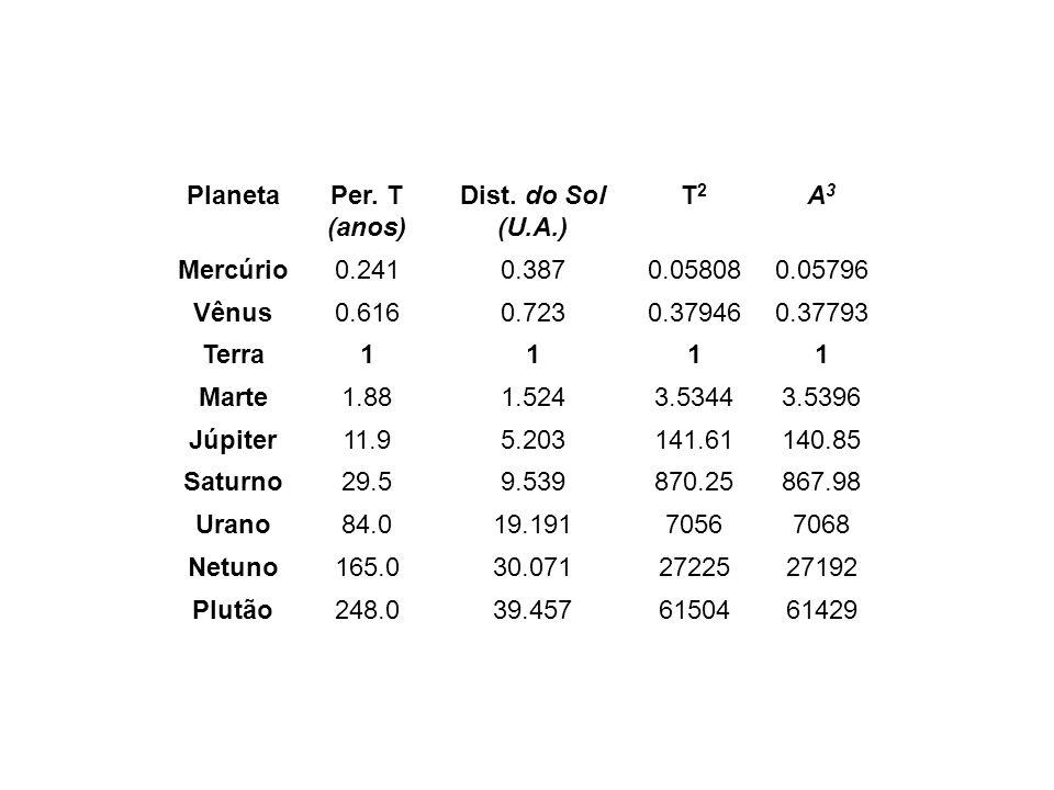 Planeta Per. T (anos) Dist. do Sol (U.A.) T2 T2 A3 A3 Mercúrio0.2410.3870.058080.05796 Vênus0.6160.7230.379460.37793 Terra1111 Marte1.881.5243.53443.5