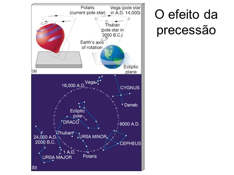 O efeito da precessão
