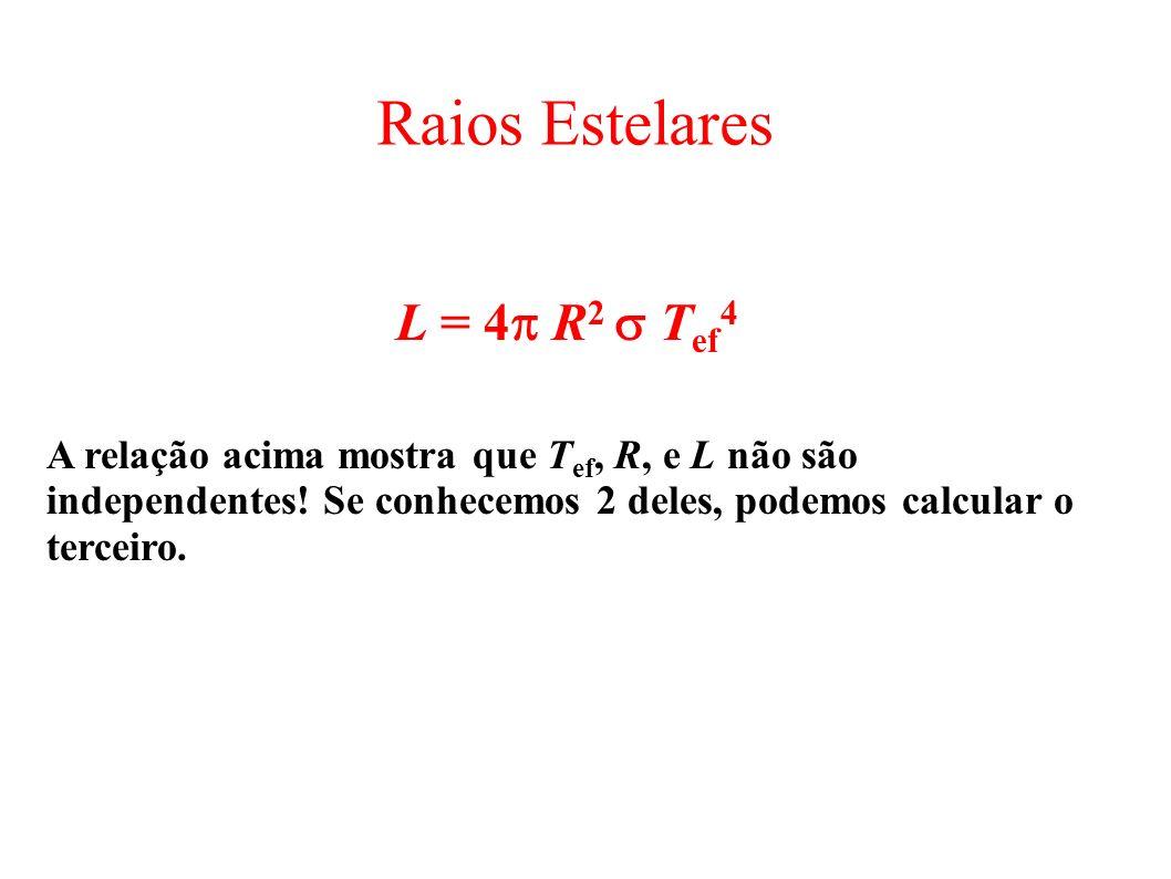 Raios Estelares L = 4 R 2 T ef 4 A relação acima mostra que T ef, R, e L não são independentes! Se conhecemos 2 deles, podemos calcular o terceiro.