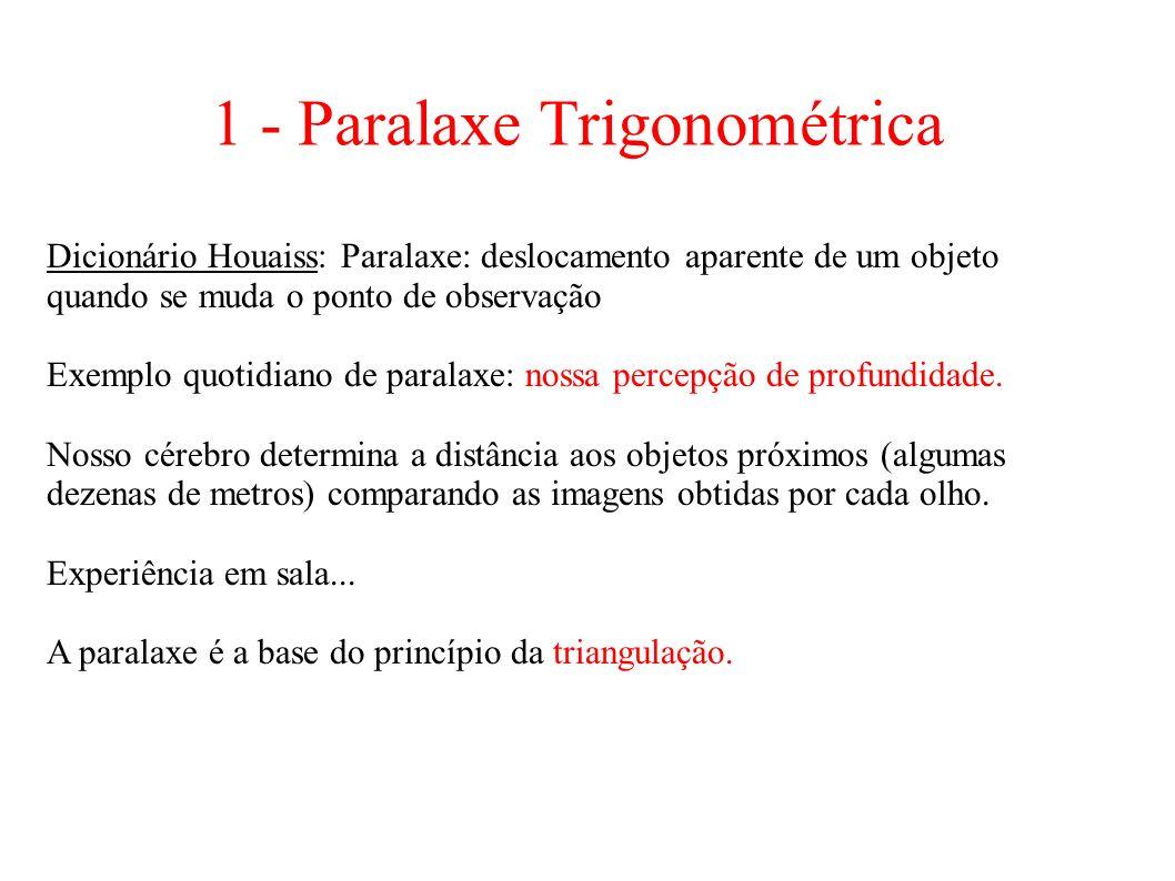 1 - Paralaxe Trigonométrica Dicionário Houaiss: Paralaxe: deslocamento aparente de um objeto quando se muda o ponto de observação Exemplo quotidiano d