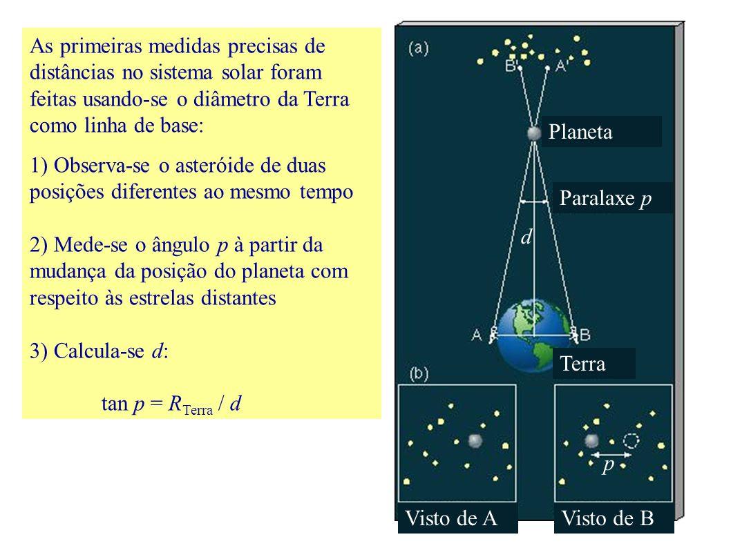 As primeiras medidas precisas de distâncias no sistema solar foram feitas usando-se o diâmetro da Terra como linha de base: 1) Observa-se o asteróide