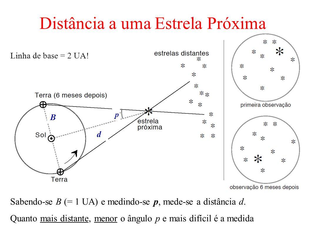 Sabendo-se B (= 1 UA) e medindo-se p, mede-se a distância d. Quanto mais distante, menor o ângulo p e mais difícil é a medida p B Distância a uma Estr