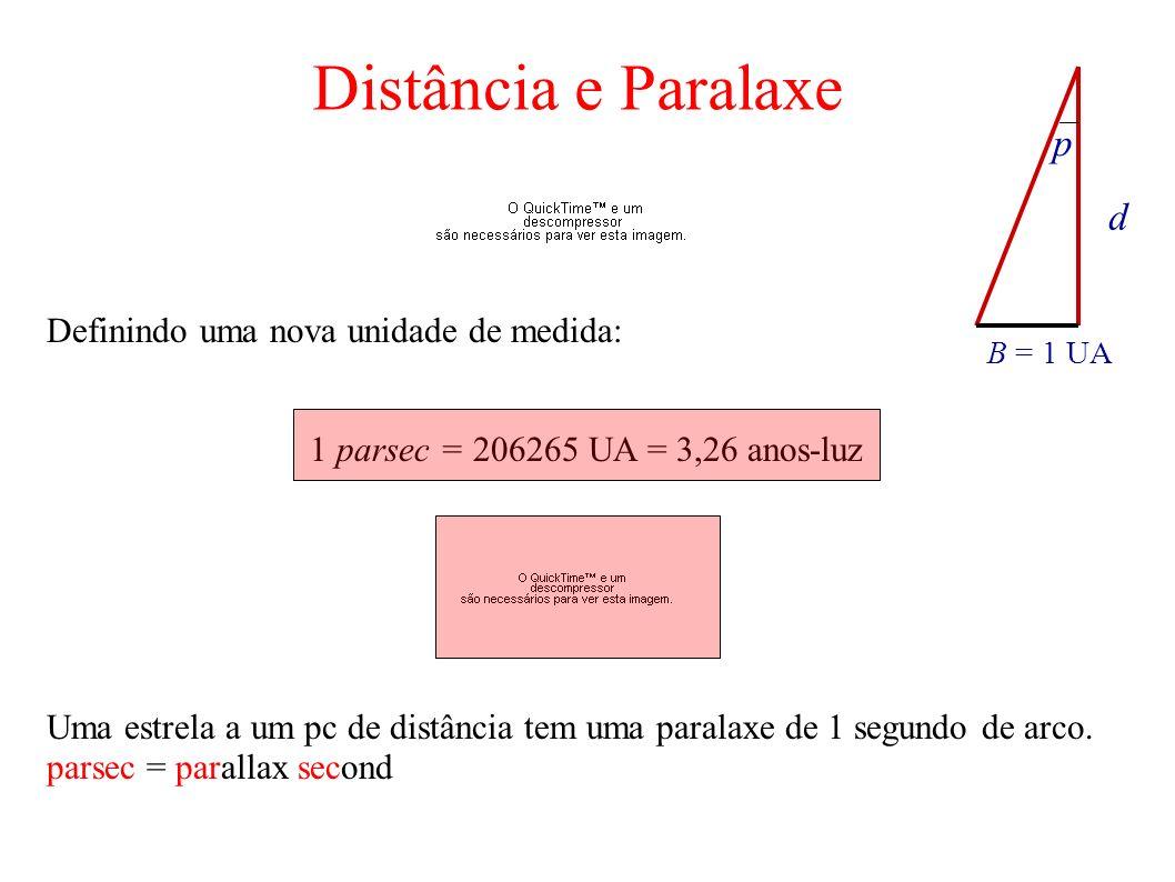 d B = 1 UA p Definindo uma nova unidade de medida: 1 parsec = 206265 UA = 3,26 anos-luz Uma estrela a um pc de distância tem uma paralaxe de 1 segundo