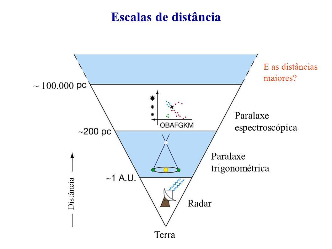 ~ 100.000 Escalas de distância Radar Paralaxe trigonométrica Paralaxe espectroscópica Terra Distância E as distâncias maiores?