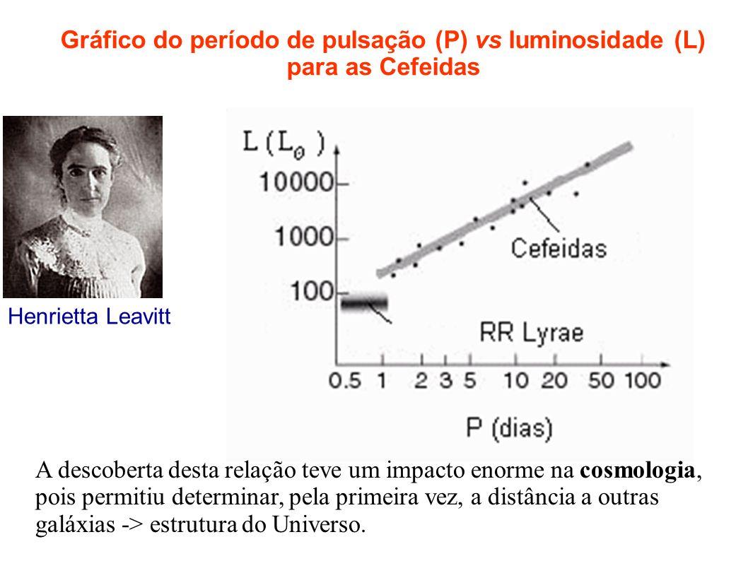 Gráfico do período de pulsação (P) vs luminosidade (L) para as Cefeidas Henrietta Leavitt A descoberta desta relação teve um impacto enorme na cosmolo