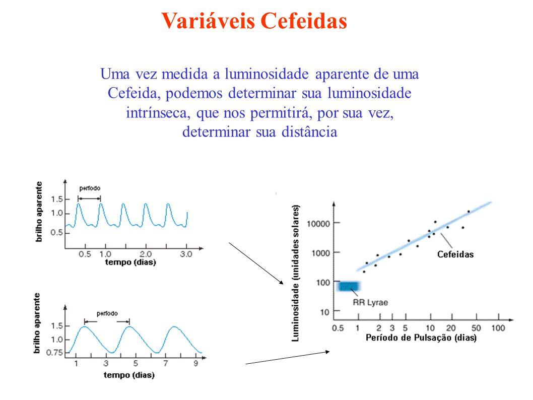 Variáveis Cefeidas Uma vez medida a luminosidade aparente de uma Cefeida, podemos determinar sua luminosidade intrínseca, que nos permitirá, por sua v