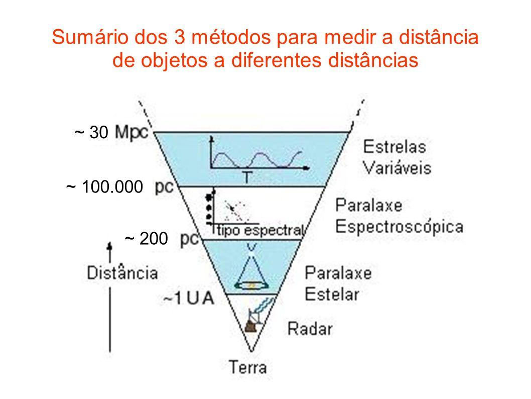 Sumário dos 3 métodos para medir a distância de objetos a diferentes distâncias ~ 30 ~ 100.000 ~ 200