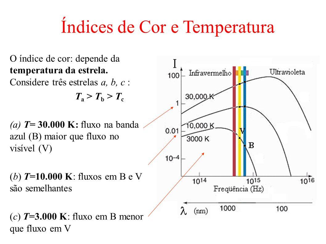 O índice de cor: depende da temperatura da estrela. Considere três estrelas a, b, c : T a > T b > T c (a) T= 30.000 K: fluxo na banda azul (B) maior q
