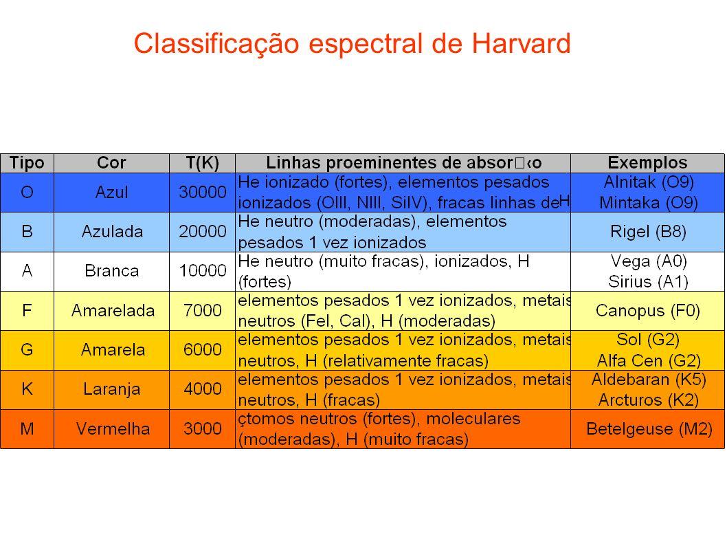 Classificação espectral de Harvard H