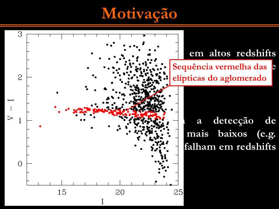 Motivação A detecção de aglomerados em altos redshifts (z<~1) é muito importante para a cosmologia e astrofísica Os métodos usados para a detecção de