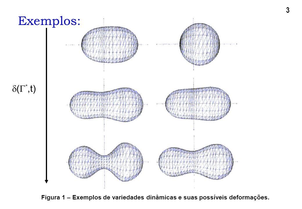 Exemplos: Figura 1 – Exemplos de variedades dinâmicas e suas possíveis deformações. ( *,t) 3