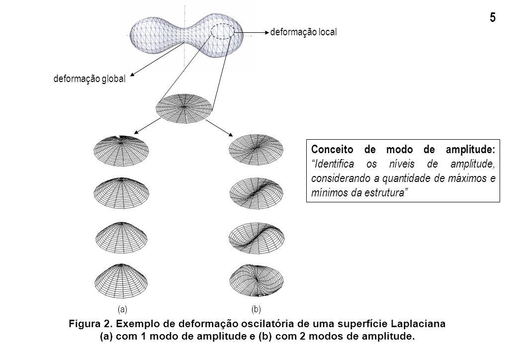 Figura 2. Exemplo de deformação oscilatória de uma superfície Laplaciana (a) com 1 modo de amplitude e (b) com 2 modos de amplitude. (a) (b) deformaçã