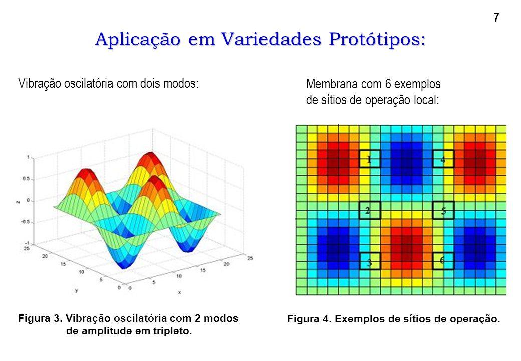 Aplicação em Variedades Protótipos: Vibração oscilatória com dois modos: Figura 3. Vibração oscilatória com 2 modos de amplitude em tripleto. Figura 4
