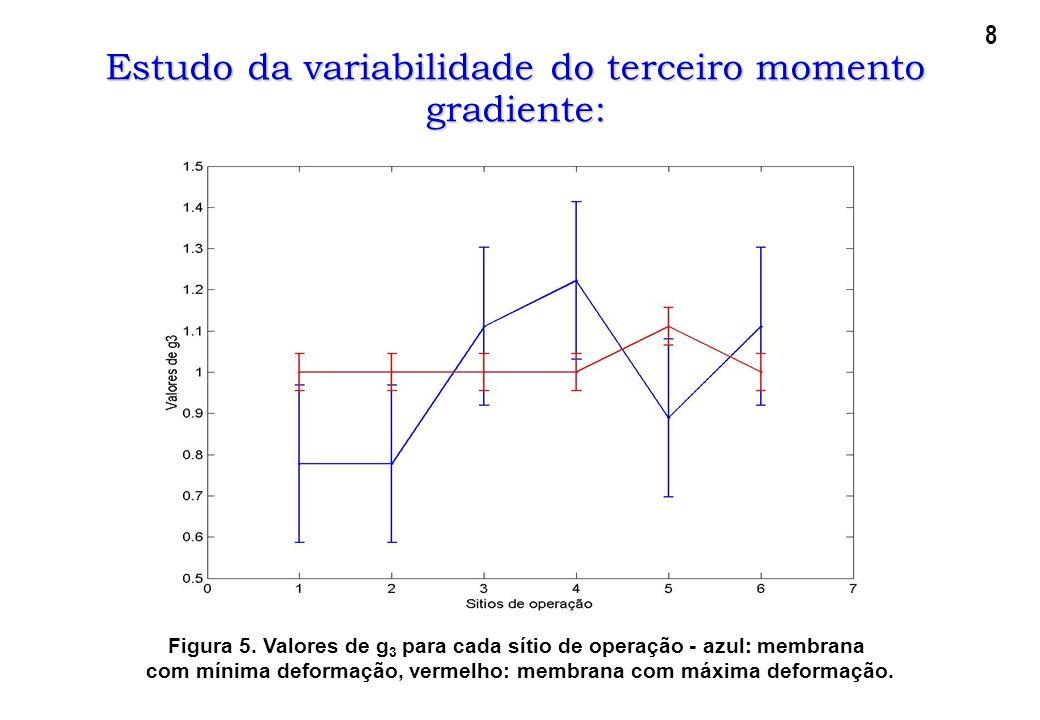 Estudo da variabilidade do terceiro momento gradiente: Figura 5. Valores de g 3 para cada sítio de operação - azul: membrana com mínima deformação, ve