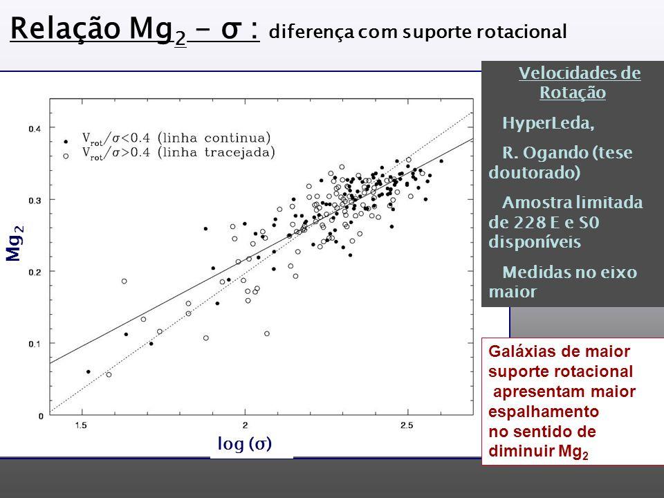 Relação Mg 2 - σ : diferença com suporte rotacional Velocidades de Rotação HyperLeda, R.