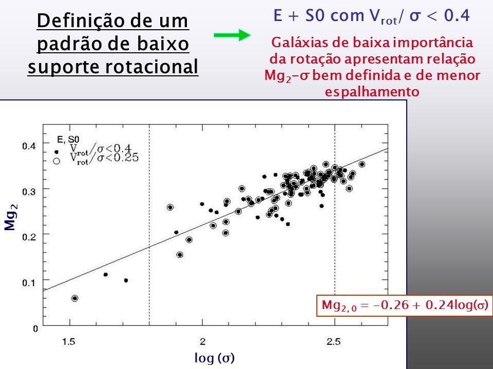 E + S0 com V rot / σ < 0.4 Mg 2, 0 = -0.26 + 0.24log( ) Definição de um padrão de baixo suporte rotacional Galáxias de baixa importância da rotação apresentam relação Mg 2 -σ bem definida e de menor espalhamento Mg 2 log (σ)