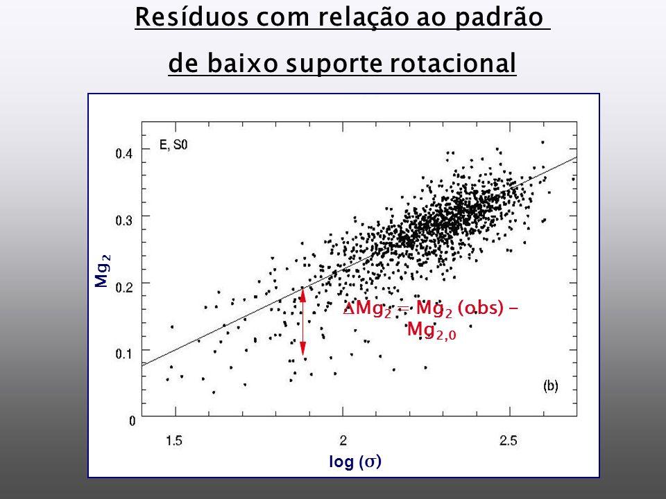 Resíduos com relação ao padrão de baixo suporte rotacional Mg 2 = Mg 2 (obs) - Mg 2,0 log ( σ) Mg 2
