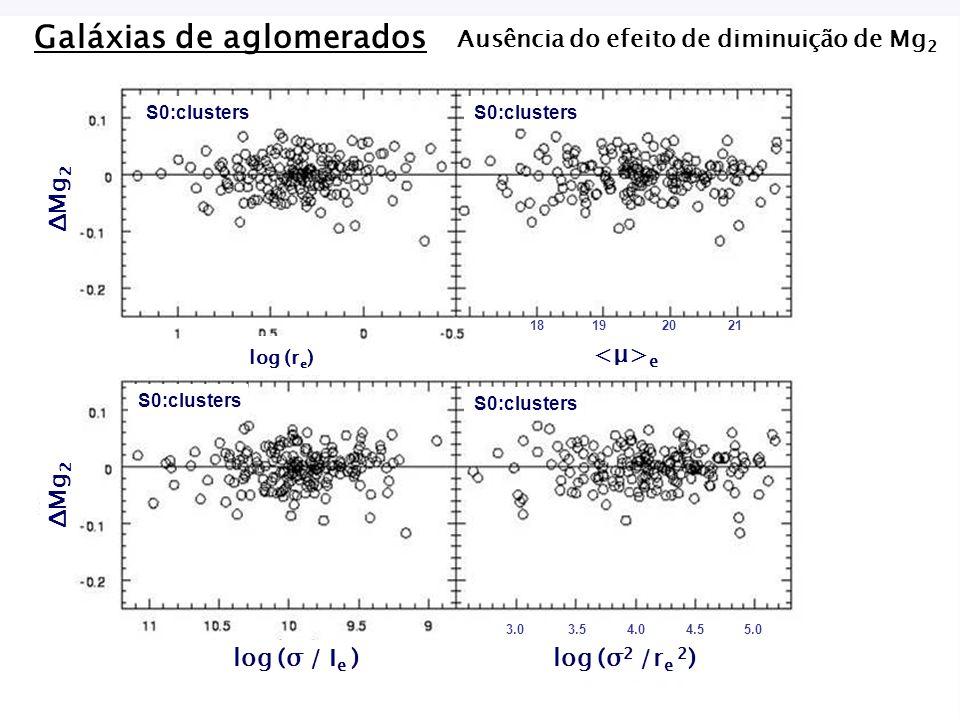18 19 20 21 3.0 3.5 4.0 4.5 5.0 <μ>e <μ>e log (r e ) ΔMg 2 log (σ / I e ) log (σ 2 /r e 2 ) Galáxias de aglomerados Ausência do efeito de diminuição de Mg 2 S0:clusters