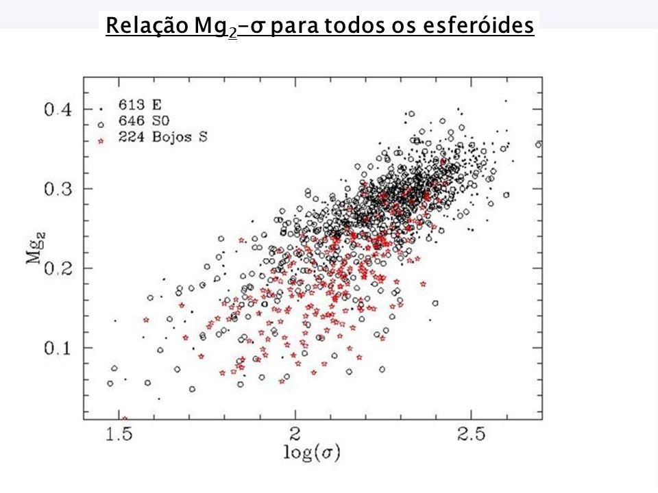 Relação Mg 2 -σ para todos os esferóides