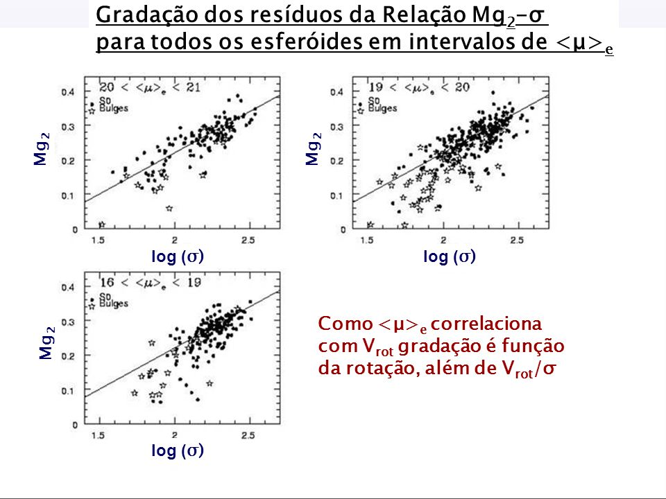 log ( σ) Mg 2 Gradação dos resíduos da Relação Mg 2 -σ para todos os esferóides em intervalos de e Como e correlaciona com V rot gradação é função da rotação, além de V rot /σ