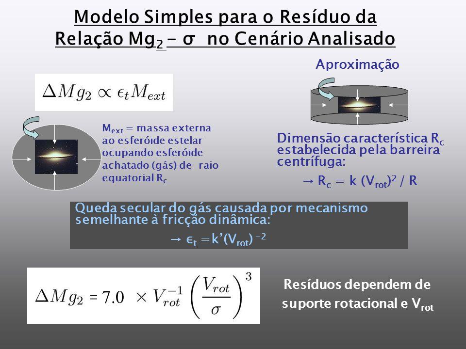 Modelo Simples para o Resíduo da Relação Mg 2 - σ no Cenário Analisado Dimensão característica R c estabelecida pela barreira centrífuga: R c = k (V rot ) 2 / R M ext = massa externa ao esferóide estelar ocupando esferóide achatado (gás) de raio equatorial R c Resíduos dependem de suporte rotacional e V rot 7.0 Queda secular do gás causada por mecanismo semelhante à fricção dinâmica: ε t =k(V rot ) -2 Aproximação